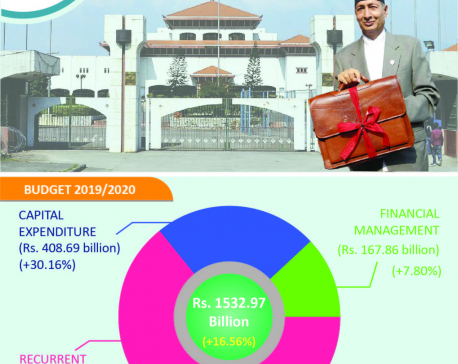 Government presents total 1,532.96 billion fiscal year budget (with full text and infographics)