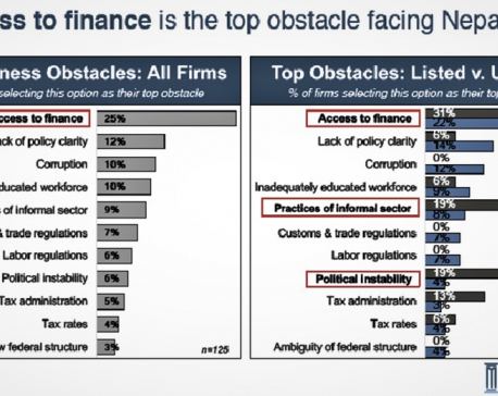 Access to finance biggest obstacle to growth for private sector