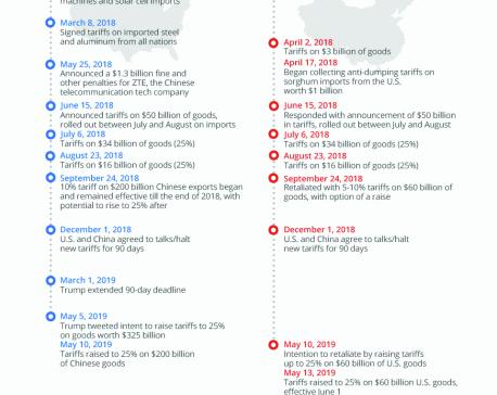 Infographics: US-China Trade War: A Brief Recap