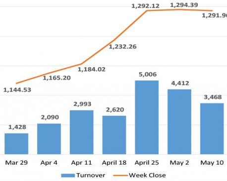 Nepse snaps six-week gaining streak with marginal loss