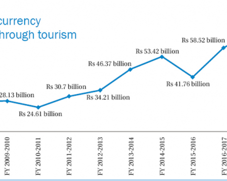 Tourist spending, stay falls further