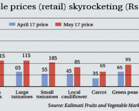 Vegetable prices nearly double to record highs