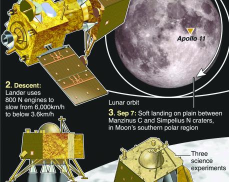 Infographics: Chandrayaan-2 soft lunar landing