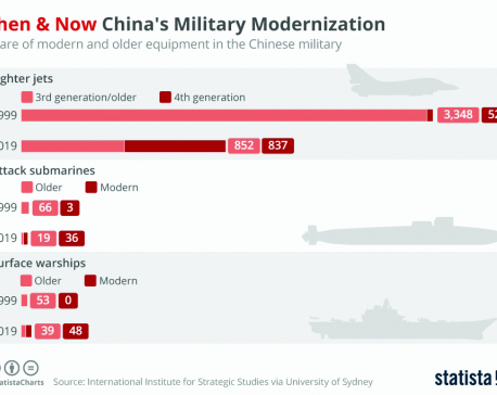 Infographics: Then and now China's military modernization