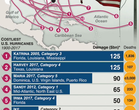 Infographics: The costliest hurricanes to strike the US
