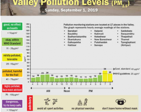 Valley pollution levels for Sept 1, 2019