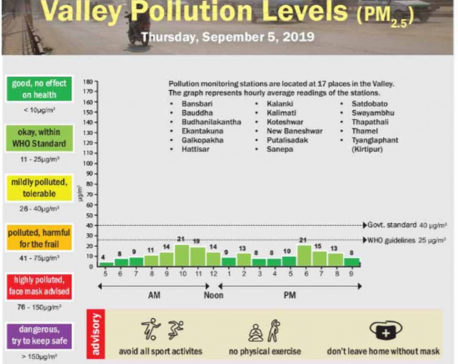 Valley pollution levels for September 5, 2019