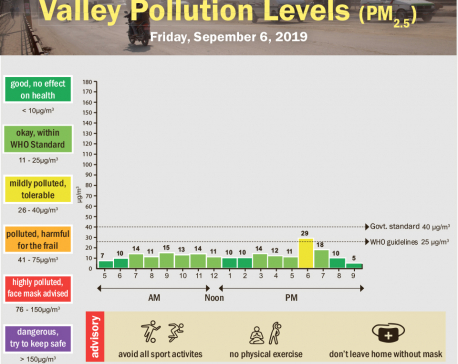 Valley pollution levels for September 6, 2019