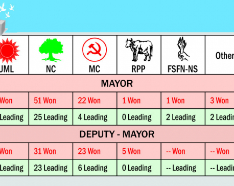 Congress, UML neck and neck on Day 3 of vote count