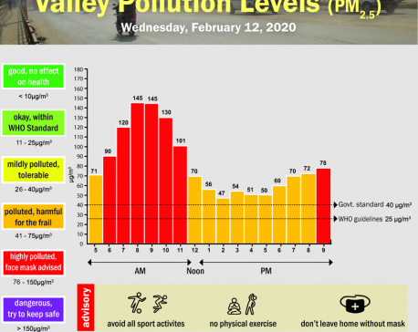 Valley Pollution Index for February 12, 2020