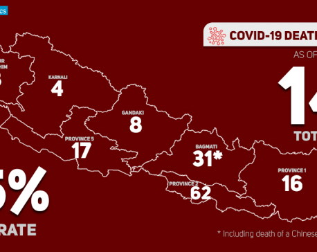 Nepal's coronavirus death toll reaches 146 as nine more succumb to COVID-19 in the past 24 hours