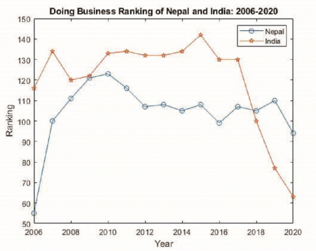 Does Doing Business ranking mean anything?