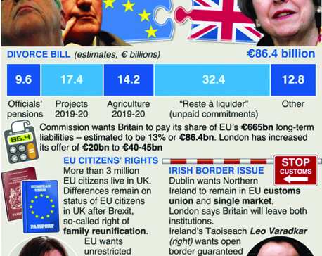 Infographics: Brexit-Britain's divorce issues