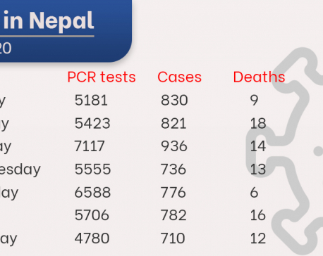 88 people succumb to COVID-19 this week, 5,591 others get infected
