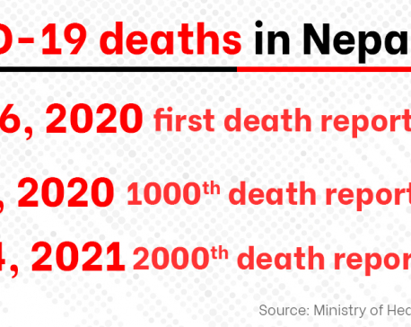 COVID-19 claims 2,001 lives in Nepal out of 269,450 infections