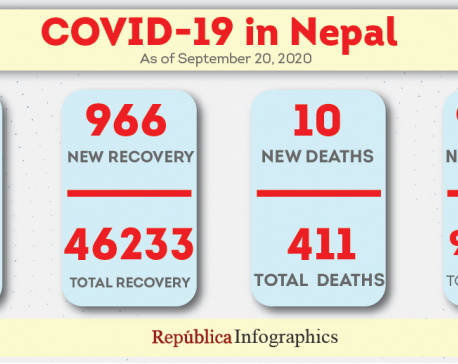 Nepal adds 1,325 cases, 966 recoveries and 10 deaths linked to coronavirus in past 24 hours