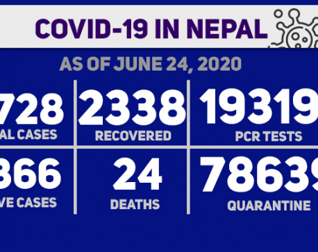 With 629 new cases, Nepal's Covid-19 tally soars to 10,728