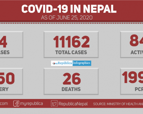 With 434 new cases of coronavirus in past 24 hours, Nepal's Covid-19 tally soars to 11162