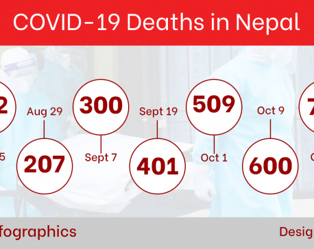 With more than 100 people dying of COVID-19 in six days, Nepal's COVID-19 death tally goes past 800