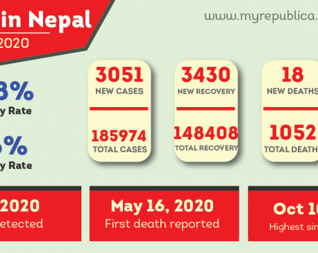 COVID-19 Updates: Nepal confirms COVID-19 3,051 cases out of 13,068 tests carried out on Thursday