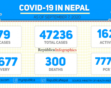 Nepal's COVID-19 tally rises to 47,236 with 979 new cases in past 24 hours