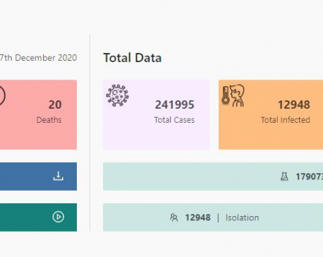 Nepal records 1,014 new cases, 1,628 recoveries and 20 deaths linked with COVID-19