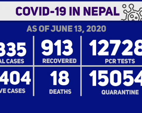 273 new cases in last 24 hours, Nepal's COVID-19 tally soars to 5,335