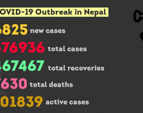 COVID-19: Nepal confirms 6,825 new cases, 75 deaths