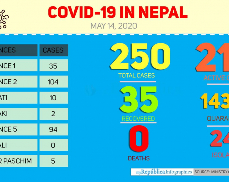 With seven new cases today morning,  Nepal's COVID-19 tally jumps to 250