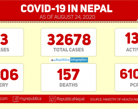 With 743 new cases of coronavirus in past 24 hours, Nepal's COVID-19 tally reaches 32,678