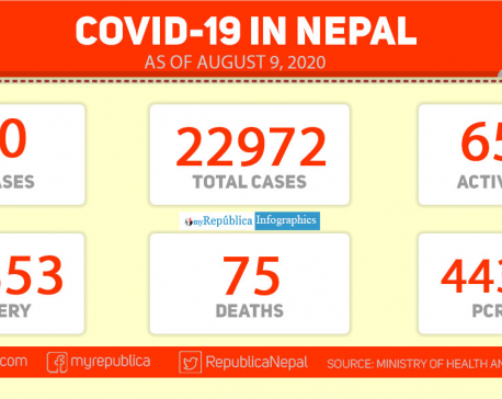 Nepal's COVID-19 cases surpass 22,900 with 380 fresh cases in the last 24 hours