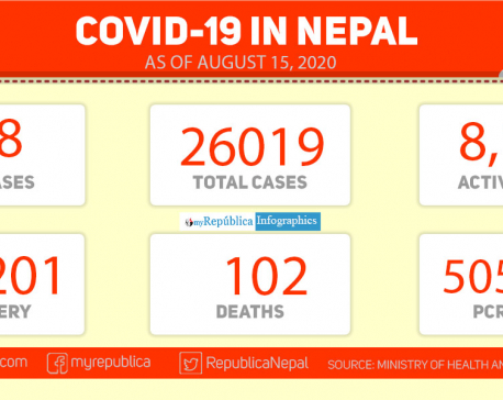 With 468 new cases in last 24 hours, Nepal's COVID-19 tally hits 26,019