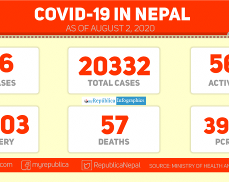 Nepal records 246 new cases of coronavirus in the past 24 hours