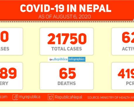With 360 new cases in the past 24 hours, Nepal's COVID-19 tally reaches 21,750