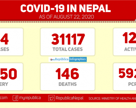 With 634 new cases of coronavirus in the past 24 hours, Nepal's COVID-19 tally reaches 31,117