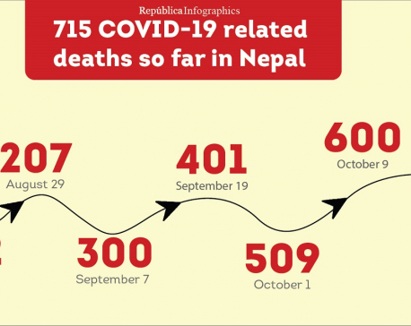 COVID-19 kills 715 in Nepal in five months, mortality rate stands at 0.56 percent