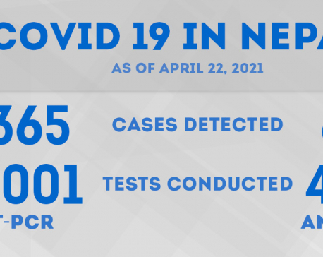 2,428 new COVID-18 cases detected on Thursday, caseload hits 292,152