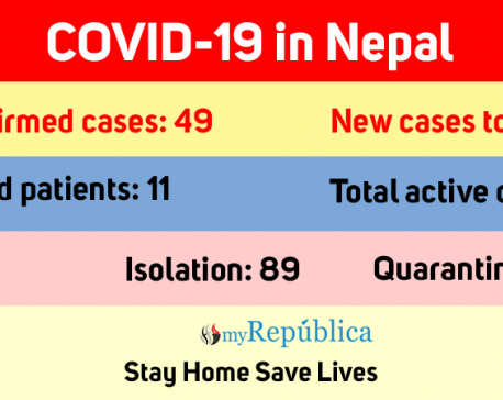 11th COVID-19 patient recovers, 38 active cases now