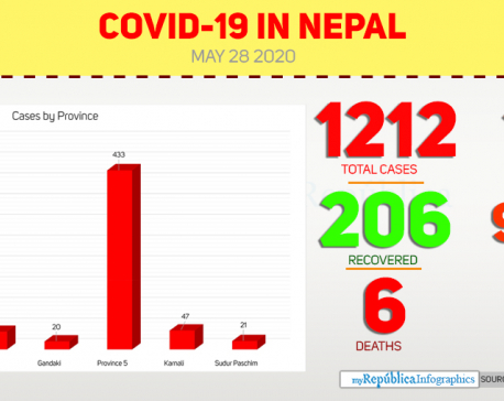Nepal's COVID-19 tally soars to 1212 with 170 new cases of coronavirus in the past 24 hours