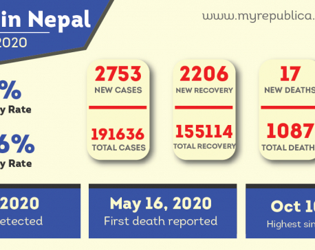 Nepal has witnessed 191,636 COVID-19 infections since Jan 23; 2,753 added on Saturday