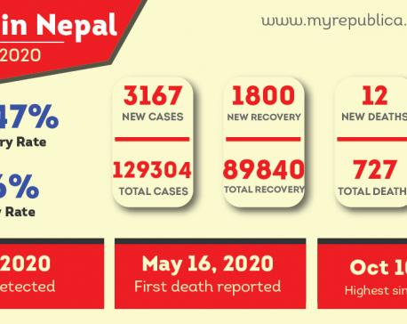 3,167 new COVID-19 cases reported on Saturday in Nepal, total number nears 130,000