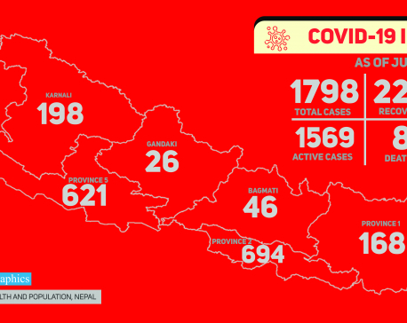 Nepal records highest single-day spike with 226 cases of coronavirus, COVID-19 tally surges to 1798