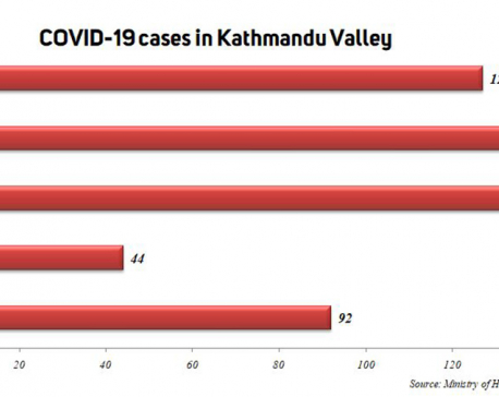 Valley sees 100 plus COVID-19 cases three days in a row, 127 in past 24  hours