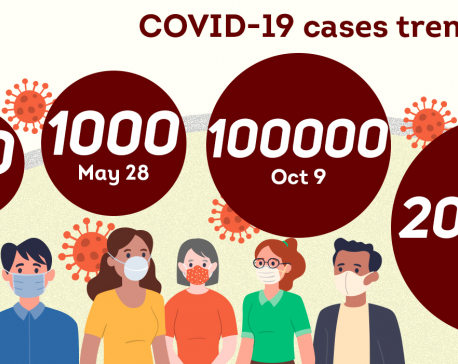 Over 100,000 COVID-19 cases confirmed in Nepal in past one month alone even as the number of PCR tests has come down