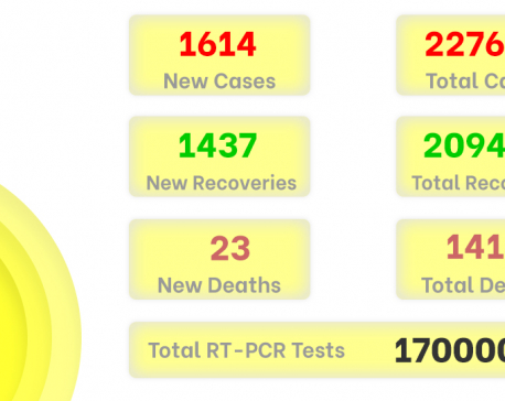 1,614 more people test positive for COVID-19 on Thursday as Nepal carries out a total of 9,491 PCR tests