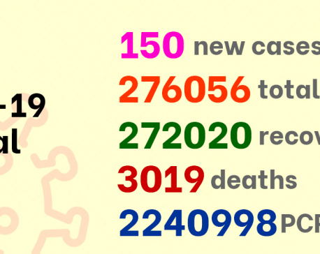 COVID-19: 150 new cases reported in Nepal, 84 cases in Kathmandu Valley alone
