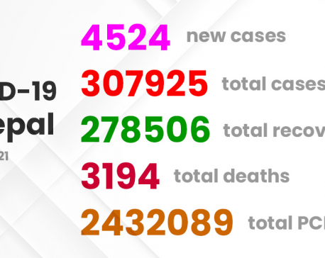 Nepal's COVID-19 graph rising at scary rate, 4,524 cases diagnosed on Tuesday