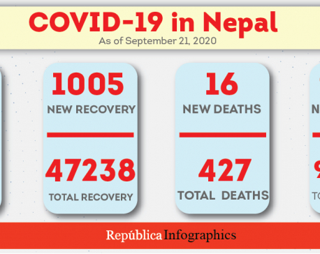 16 people died of COVID-19 in past 24 hours, death toll hits 427