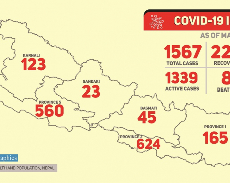 With 166 new cases confirmed Sunday, Nepal's COVID-19 tally jumps to 1,567