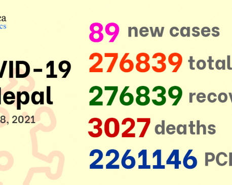 Nepal reports 89 new COVID-19 cases